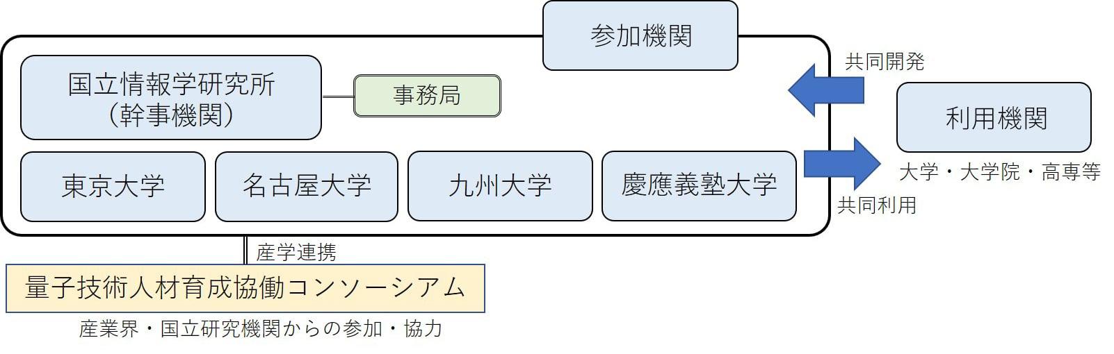 量子技術高等教育拠点組織図